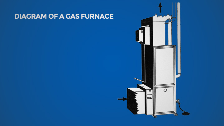 Gas furnace diagram | Climate Masters INC | Furnace Repair Near Me | Gas Furnace Repair Near Me
