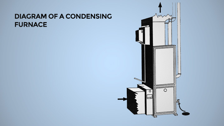 Condenser furnace diagram | Climate Masters INC | Heating Repair Near Me | Heating Repair